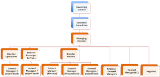 Network Rail Organisation Chart Centre For Railway Information Systems