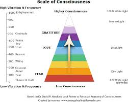 Vibrational Frequency Chart What Is Your Personal Frequency On The Scale Of