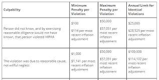 Hhs Reduces The Annual Cap For Most Hipaa Penalties Lexology