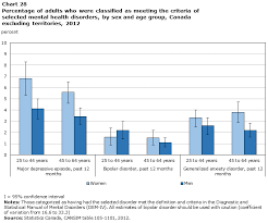 Chart 28 Percentage Of Adults Who Were Classified As Meeting