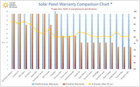Solar Energy Chart How To Choose A Quality Solar Panel Clean Energy Reviews