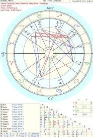 Venus Persona Chart Tumblr