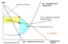 Что такое монополистическая конкуренция Реферат Абстрактная модель монополистической конкуренции в краткосрочном периоде