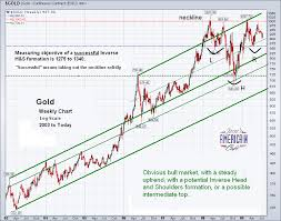 Silver Rate Chart Mindcollege Live