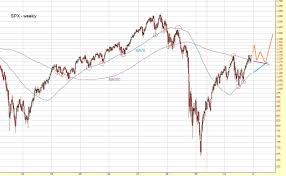 Charts December 2010 Technical Analysis And Elliott Wave Theory S P 500