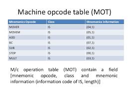 Opcode Chart Unit 3 Sp Assembler