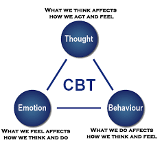 Cbt Behavior Chart Cognitive Behavioral Therapy Cbt The Healing Impact