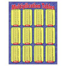 Chart Multiplication Tables Gr