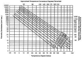 Iso Vg 68 Viscosity Chart How Oil Viscosity Temperature Influence Bearing Function