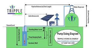 Well Pump Sizing Chart Pump Sizing Calculators South Africa Tripple Hydro Energy