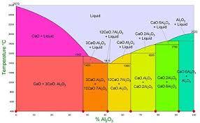Lafarge Mortar Color Chart Calcium Aluminate Cements Wikipedia