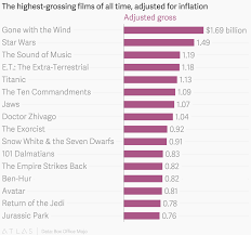 The Highest Grossing Films Of All Time Adjusted For Inflation