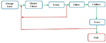 C Sink Chart Process Flow Chart For Margarine Production Fig 1