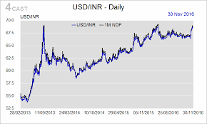 Forex Analysis India Flows Usd Inr Rs 10 000 Withdrawal