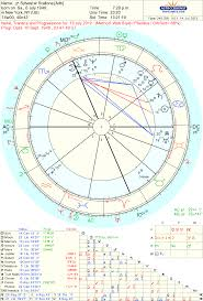 Astropost Astrology And The Death Of Children