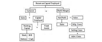 Quick Notes On Du Pont Chart Accounting
