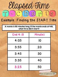 Elapsed Time On A T Chart Example Finding The Start Time
