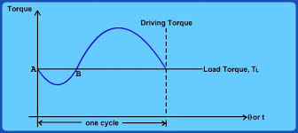 Turning Moment Diagram for Engines and Speed Fluctuation; Power ...