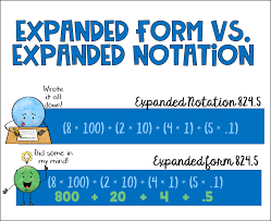 Expanded Form Chart Place Value Archives Cassi Noack