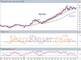 Nepse In A Bearish Mood Sharesansar