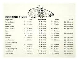 Kitchen Weight Conversion Chart Cooking Guide Apron Cooking Times ...