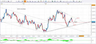 Gold Price Analysis Today March 2017 Gold Predictions