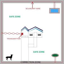 petsafe yardmax pig00 11115 rechargeable in ground pet fencing basic yard layout in ground