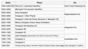 Early River Valley Civilizations Comparison Chart Indus Valley Civilization Mohenjo Daro Harappan Culture