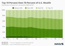Percentile Chart Statistics Chart The Top 10 Percent Own 70 Percent Of U S Wealth