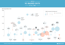 Lost At Sea Ranking Chart Mind Tools From Alibaba To Zynga 40 Of The Best Vc Bets Of All Time