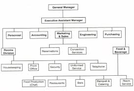 Hotel Organizational Chart And Its Functions Typical Hotel Organization Chart Showing The Gms Position