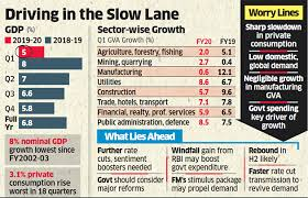 Gdp Indian Economy Indias Gdp Growth Slows To 5 In