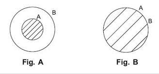 Venn Diagram Syllogism Syllogisms Syllogisms Verbal Reasoning How To Prepare