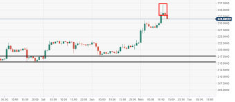 Ethereum Technical Analysis Eth Usd Bulls Are Breaking Out
