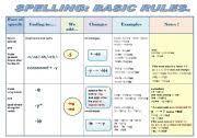 Basic English Chart Grammar Chart Worksheets