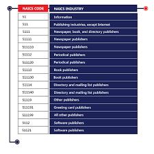 Sic Code Chart Naics Sic Code Data Append Service Melissa Direct
