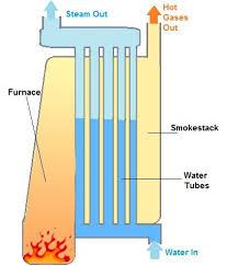 gas industrial boiler diagram wiring diagram services \u2022 Boiler Controls Wiring Diagrams boilers industrial information engineering360 rh globalspec com boiler installation diagram industrial gas boiler wiring diagram