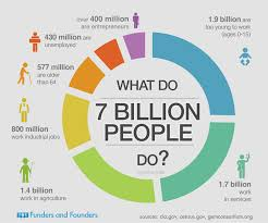 What Our 7 Billion World Population Does Infographic