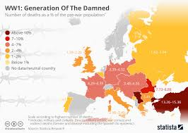 Chart Ww1 Generation Of The Damned Statista