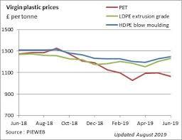 Plastic Resin Price Chart 2019 Virgin Plastics Prices Europe Wrap Uk
