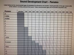 Sound Development Chart Females From Tn Dept Of Ed Speech