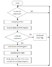 Receiver Flowchart Input To Fifo Download Scientific Diagram