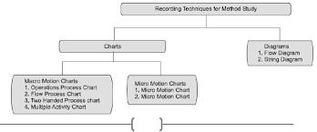 Method Study Charts And Diagrams 15 Method Study 280911