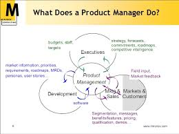 An Operations Manager Creates And Employs Product Marketing