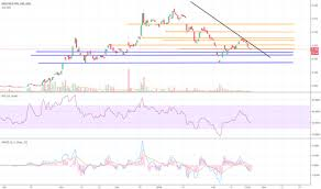 Asx Dcc Chart Dcc Stock Price And Chart Asx Dcc Tradingview