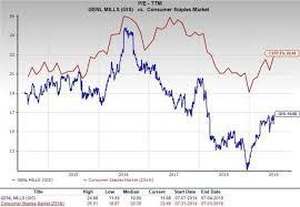Cstp Chart 2018 Should Value Investors Consider General Mills Gis Stock