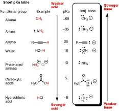 best biochemistry and chemistry some anatomy and organic chemistry is simply lewis acid base reactions this table helps to explain relative acidity and basicity