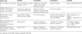 Effectiveness Studies Within The Spectrum Of Clinical
