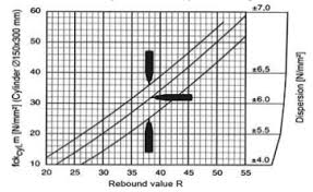 Rebound Hammer Conversion Chart Estimate Concrete Strength Using Rebound Hammer Fprimec