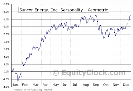 Suncor Energy Inc Tse Su To Seasonal Chart Equity Clock